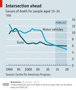 Everytown Graph Auto